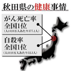 秋田県の健康事情