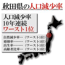 秋田の人口減少率