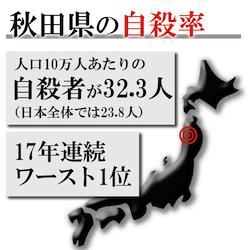 秋田県の自殺率